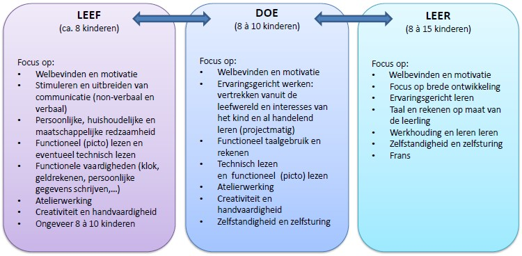 Leef- doe en leertraject